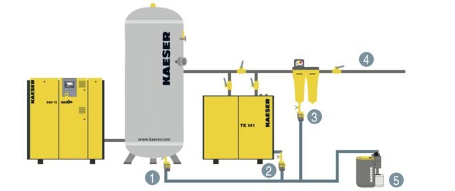 ECO-DRAIN condensate drain: Integration into the compressed air station
